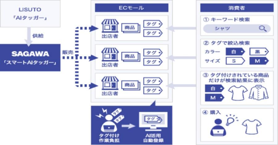 【佐川急便】EC事業者向けサービス「スマートAIタッガー」を提供開始